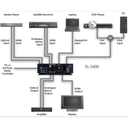 Smart Multi input switcher and 1080p scaling