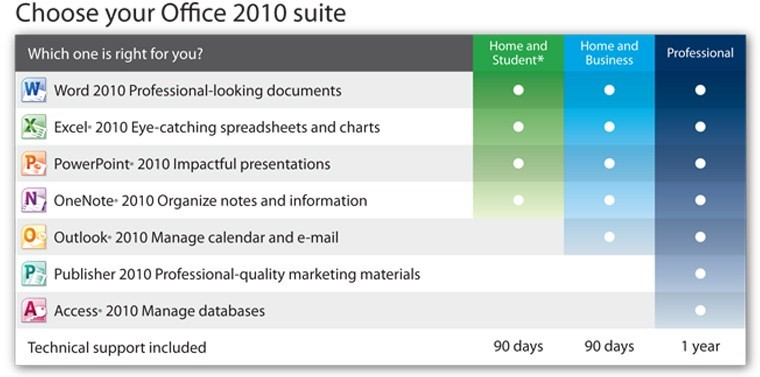 Choose your Office 2010 Suite